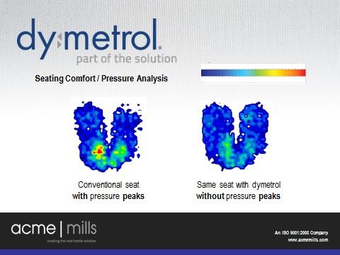 Dymetrol comfort chart