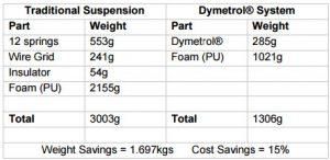 Dymetrol weight chart